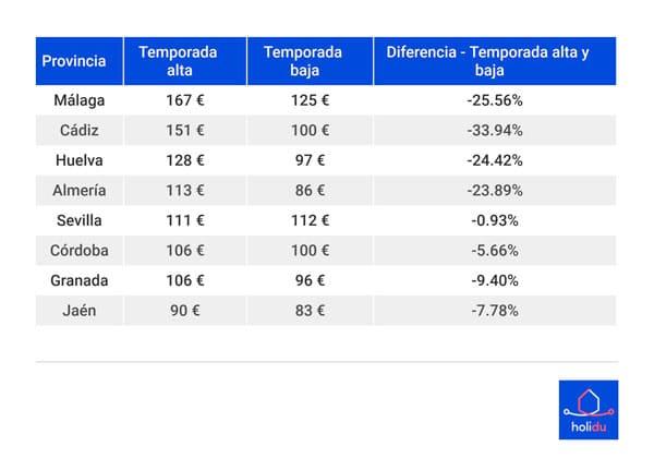 Precio provincias andalucia